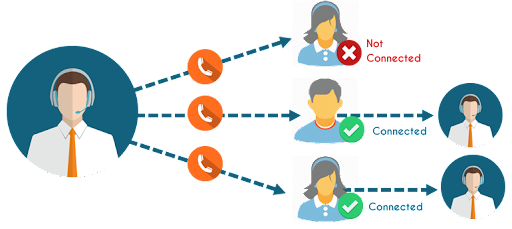 Outbound Dialers